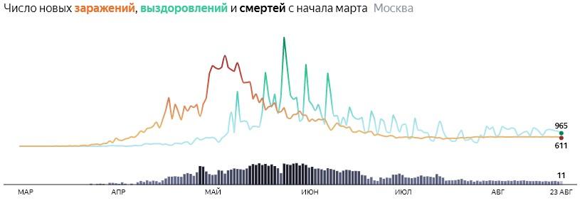 Ситуация с распространением КОВИДа в МСК по дням статистика в динамике на 23 августа 2020 года