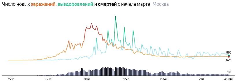 Ситуация с распространением КОВИДа в МСК по дням статистика в динамике на 24 августа 2020 года