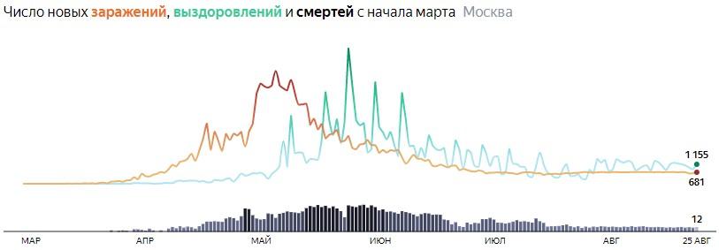 Коронавирус в Санкт-Петербурге 25 августа: сколько заболевших и умерших на сегодня, последние новости
