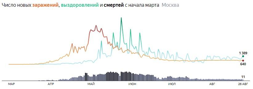 Ситуация с распространением КОВИДа в МСК по дням статистика в динамике на 26 августа 2020 года