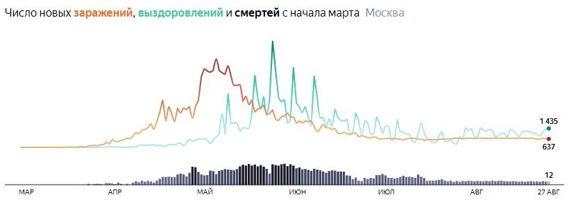 Ситуация с распространением КОВИДа в МСК по дням статистика в динамике на 27 августа 2020 года