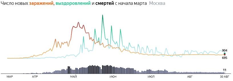 Ситуация с распространением КОВИДа в МСК по дням статистика в динамике на 30 августа 2020 года