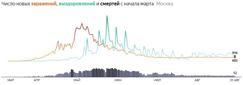 Ситуация с распространением КОВИДа в МСК по дням статистика в динамике на 31 августа 2020 года