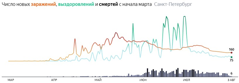 Ситуация с КОВИДом в Питере по дням статистика в динамике на 3 августа 2020 года