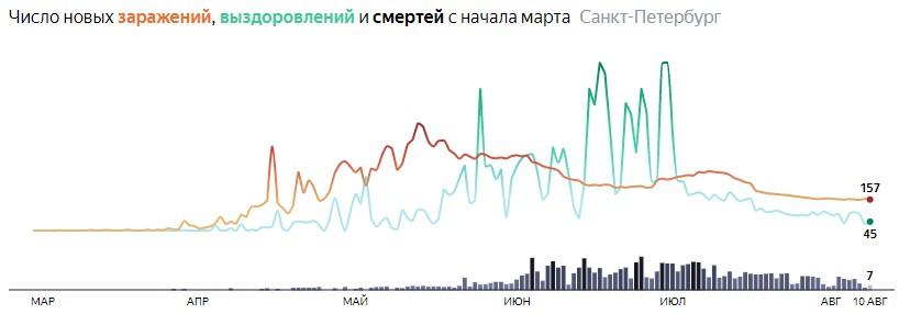 Ситуация с КОВИДом в Питере по дням статистика в динамике на 10 августа 2020 года