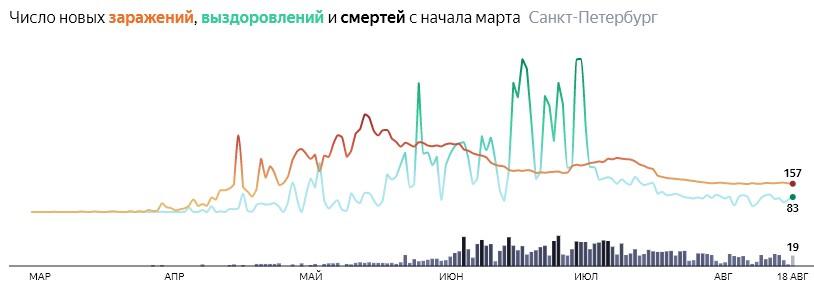 Ситуация с КОВИДом в Питере по дням статистика в динамике на 18 августа 2020 года