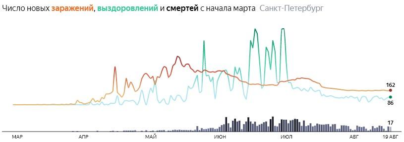 Ситуация с КОВИДом в Питере по дням статистика в динамике на 19 августа 2020 года
