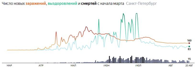Ситуация с КОВИДом в Питере по дням статистика в динамике на 20 августа 2020 года