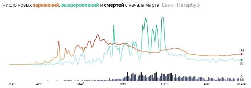Ситуация с КОВИДом в Питере по дням статистика в динамике на 29 августа 2020 года