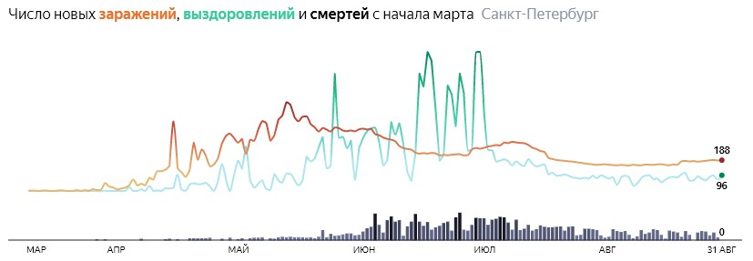Ситуация с КОВИДом в Питере по дням статистика в динамике на 31 августа 2020 года