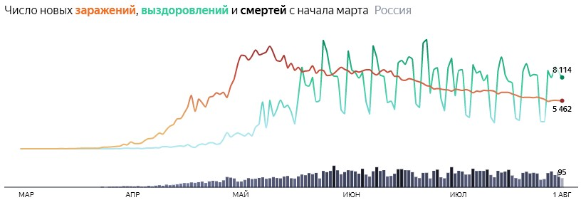 Ситуация с COVID-19 в России по дням статистика в динамике на 1 августа 2020 года