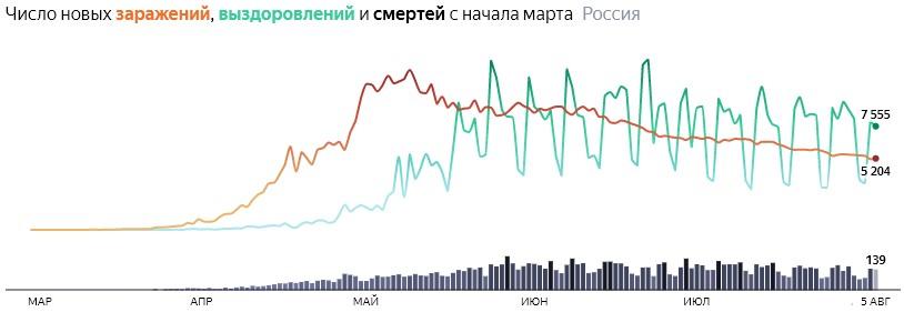 Ситуация с COVID-19 в России по дням статистика в динамике на 5 августа 2020 года
