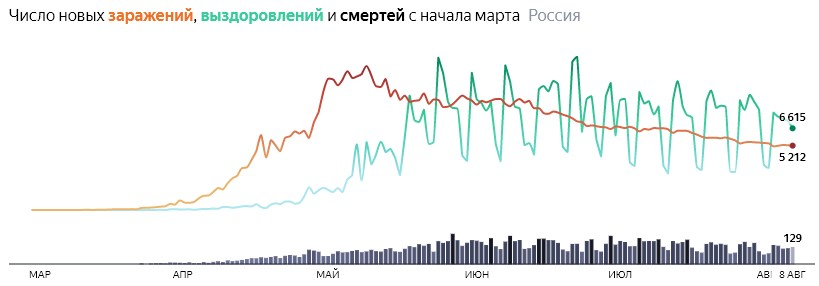 Ситуация с COVID-19 в России по дням статистика в динамике на 8 августа 2020 года