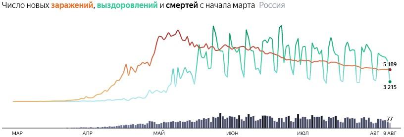 Ситуация с COVID-19 в России по дням статистика в динамике на 9 августа 2020 года
