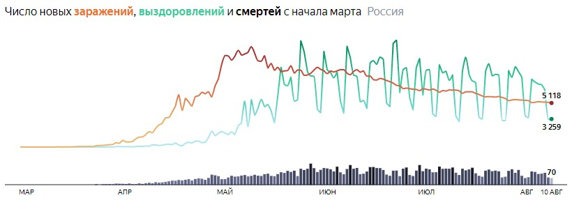 Ситуация с COVID-19 в России по дням статистика в динамике на 10  августа 2020 года