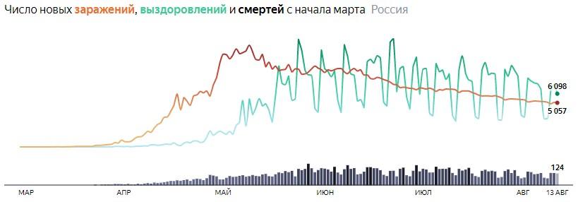 Ситуация с COVID-19 в России по дням статистика в динамике на 13 августа 2020 года