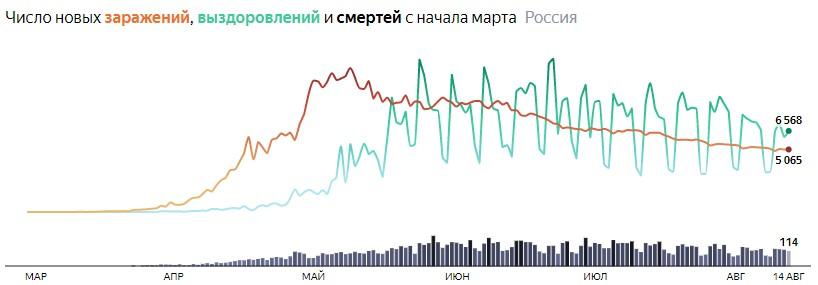 Ситуация с COVID-19 в России по дням статистика в динамике на 14 августа 2020 года