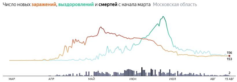 Ситуация с COVID-19 в России по дням статистика в динамике на 15 августа 2020 года