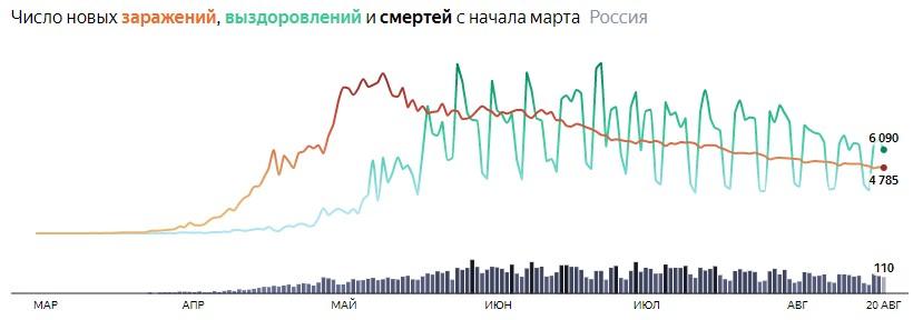 Ситуация с COVID-19 в России по дням статистика в динамике на 20 августа 2020 года