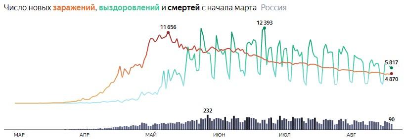 Ситуация с COVID-19 в России по дням статистика в динамике на 21 августа 2020 года