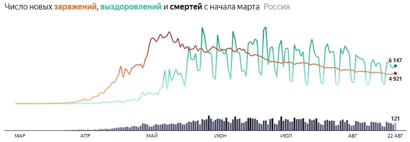 Ситуация с COVID-19 в России по дням статистика в динамике на 22 августа 2020 года