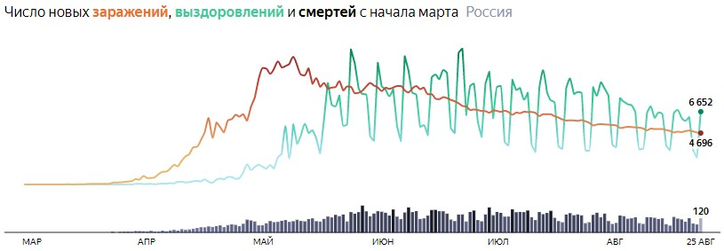 Ситуация с COVID-19 в России по дням статистика в динамике на 25 августа 2020 года