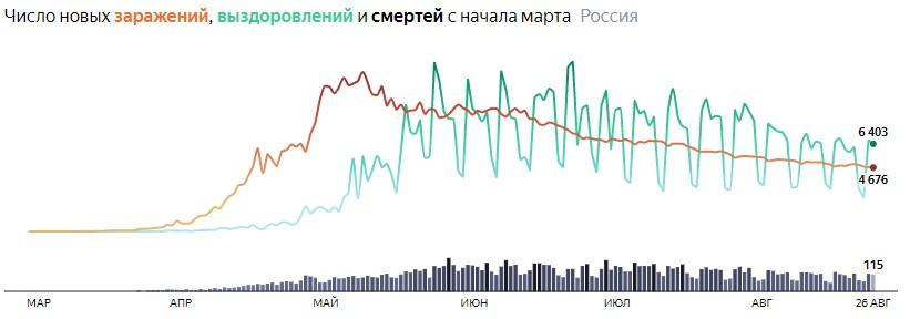 Ситуация с COVID-19 в России по дням статистика в динамике на 26 августа 2020 года