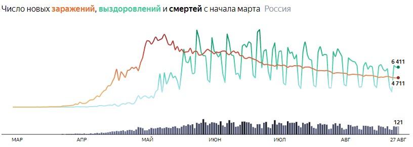 Ситуация с COVID-19 в России по дням статистика в динамике на 27 августа 2020 года