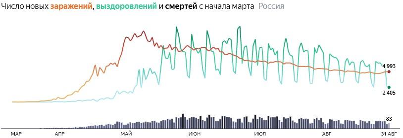 Ситуация с COVID-19 в России по дням статистика в динамике на 31 августа 2020 года