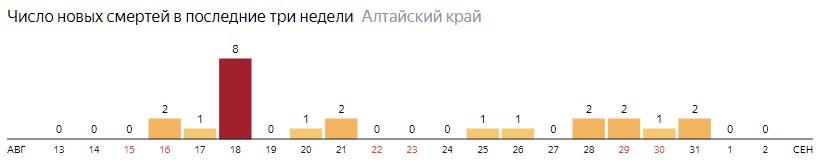 Число новых смертей от COVID-19 на графике по дням в Алтайском крае на 2 сентября 2020 года