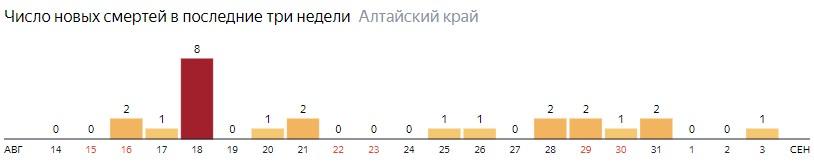 Число новых смертей от COVID-19 на графике по дням в Алтайском крае на 3 сентября 2020 года