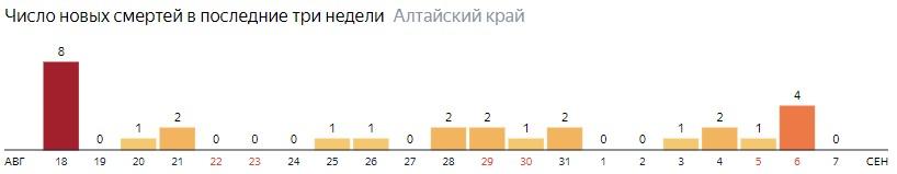 Число новых смертей от COVID-19 на графике по дням в Алтайском крае на 7 сентября 2020 года
