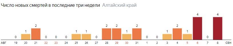 Число новых смертей от COVID-19 на графике по дням в Алтайском крае на 8 сентября 2020 года
