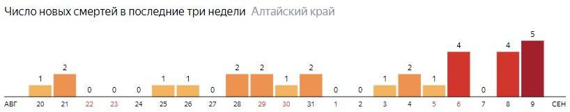 Число новых смертей от COVID-19 на графике по дням в Алтайском крае на 9 сентября 2020 года
