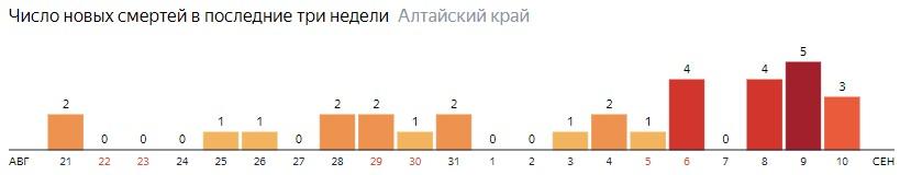Число новых смертей от COVID-19 на графике по дням в Алтайском крае на 10 сентября 2020 года