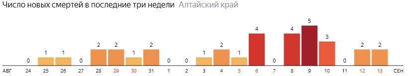Число новых смертей от COVID-19 на графике по дням в Алтайском крае на 13 сентября 2020 года