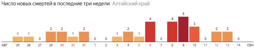 Число новых смертей от COVID-19 на графике по дням в Алтайском крае на 14 сентября 2020 года
