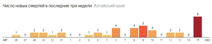 Число новых смертей от COVID-19 на графике по дням в Алтайском крае на 15 сентября 2020 года