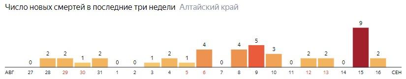 Число новых смертей от COVID-19 на графике по дням в Алтайском крае на 16 сентября 2020 года