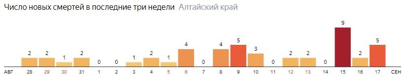Число новых смертей от COVID-19 на графике по дням в Алтайском крае на 17 сентября 2020 года