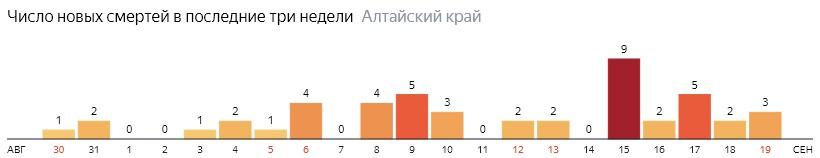 Число новых смертей от COVID-19 на графике по дням в Алтайском крае на 19 сентября 2020 года
