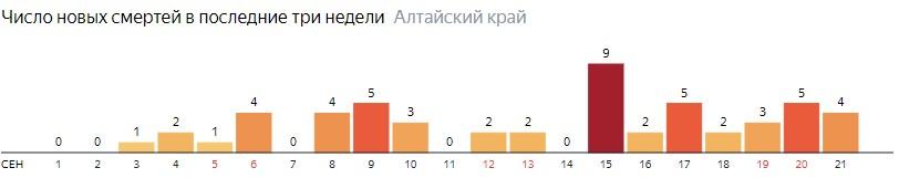Число новых смертей от COVID-19 на графике по дням в Алтайском крае на 21 сентября 2020 года