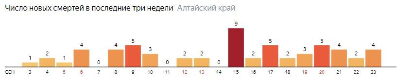 Число новых зараженных КОВИД-19 по дням в Алтайском крае на 23 сентября 2020 года