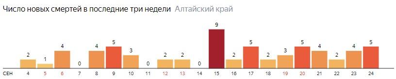 Число новых смертей от COVID-19 на графике по дням в Алтайском крае на 24 сентября 2020 года