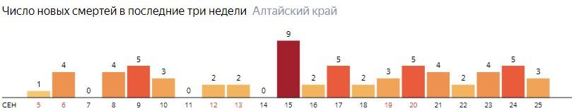 Число новых смертей от COVID-19 на графике по дням в Алтайском крае на 25 сентября 2020 года