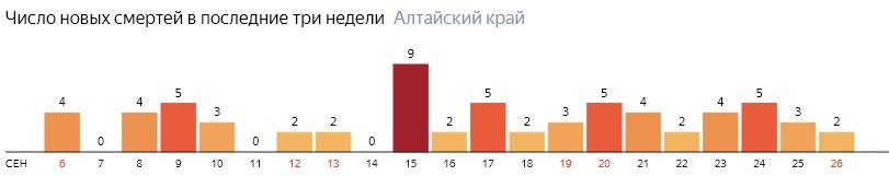 Число новых смертей от COVID-19 на графике по дням в Алтайском крае на 26 сентября 2020 года