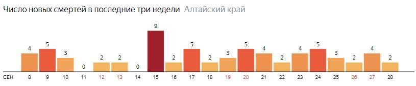 Число новых смертей от COVID-19 на графике по дням в Алтайском крае на 28 сентября 2020 года