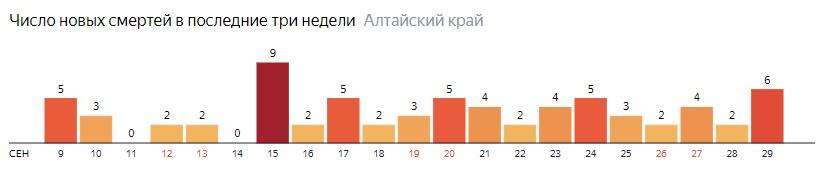Число новых смертей от COVID-19 на графике по дням в Алтайском крае на 29 сентября 2020 года