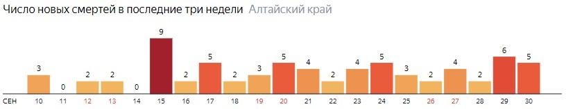 Число новых смертей от COVID-19 на графике по дням в Алтайском крае на 30 сентября 2020 года