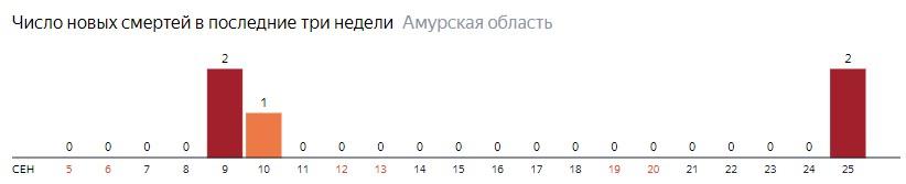 Число новых смертей от коронавируса COVID-19 по дням в Амурской области на 25  сентября 2020 года